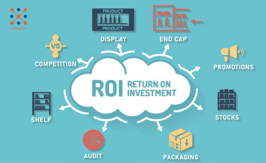 ROI ON MERCHANDISING SPENT ON AN EVENTUAL BASIS