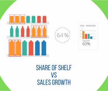 SHARE OF SHELF vs SALES GROWTH